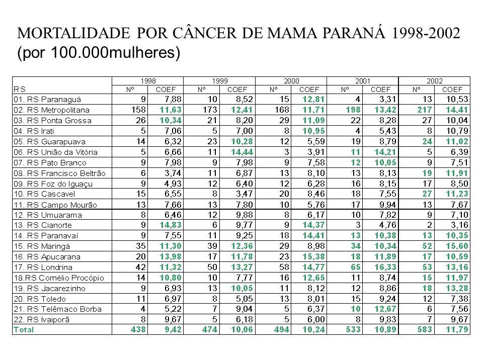 MORTALIDADE POR CÂNCER DE MAMA PARANÁ 1998-2002 (por 100.000mulheres)