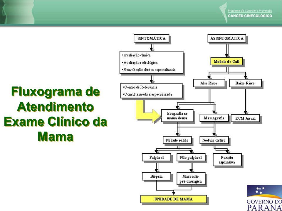 Fluxograma de Atendimento Exame Clínico da Mama Fluxograma de Atendimento Exame Clínico da Mama