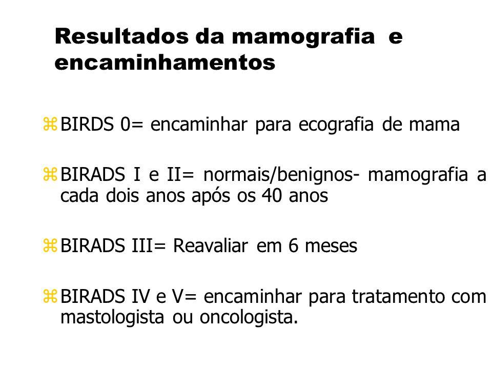Resultados da mamografia e encaminhamentos z BIRDS 0= encaminhar para ecografia de mama z BIRADS I e II= normais/benignos- mamografia a cada dois anos após os 40 anos z BIRADS III= Reavaliar em 6 meses z BIRADS IV e V= encaminhar para tratamento com mastologista ou oncologista.