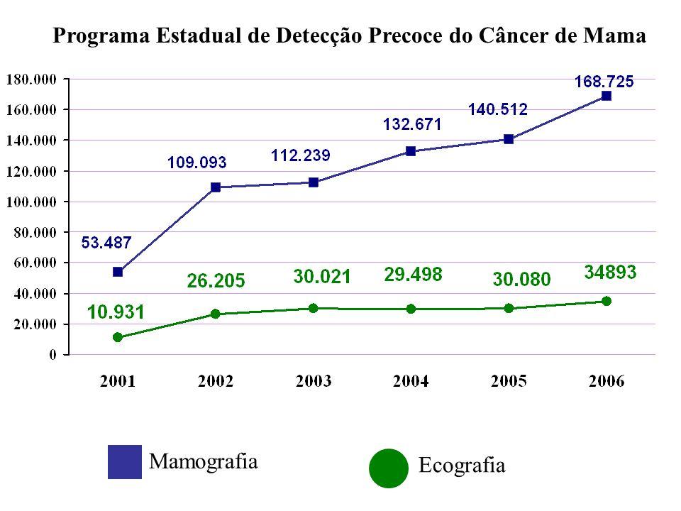 Mamografia Ecografia Programa Estadual de Detecção Precoce do Câncer de Mama