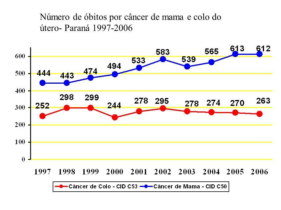 Número de óbitos por câncer de mama e colo do útero- Paraná 1997-2006