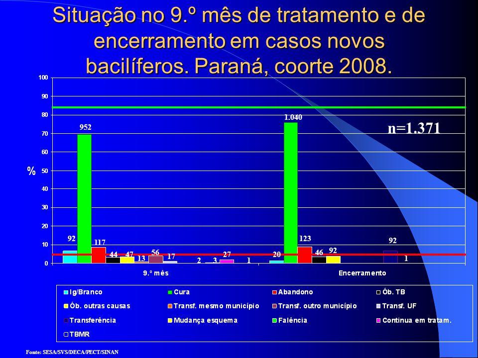 Sistema de Vigilância Epidemiológica para Tuberculose Multirresistente (TBMR) Objetivo: – Implementar o controle dos casos TBMR no Brasil notificados e acompanhados pelas Unidades de Saúde de Tratamento (UST).