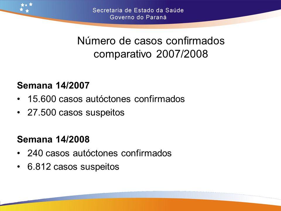 Número de casos confirmados comparativo 2007/2008 Semana 14/2007 15.600 casos autóctones confirmados 27.500 casos suspeitos Semana 14/2008 240 casos a