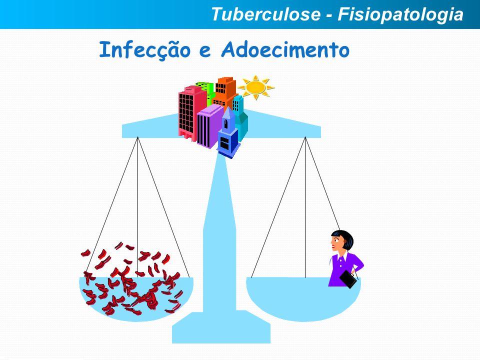Infecção e Adoecimento Tuberculose - Fisiopatologia