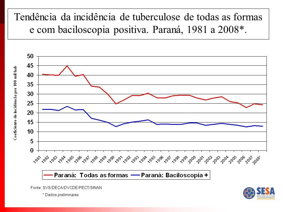 Tendência da incidência de tuberculose de todas as formas e com baciloscopia positiva. Paraná, 1981 a 2008*. Fonte: SVS/DECA/DVCDE/PECT/SINAN * Dados