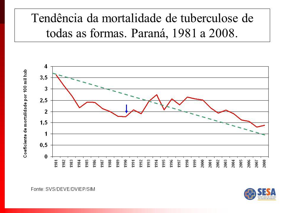 Tendência da mortalidade de tuberculose de todas as formas. Paraná, 1981 a 2008. Fonte: SVS/DEVE/DVIEP/SIM