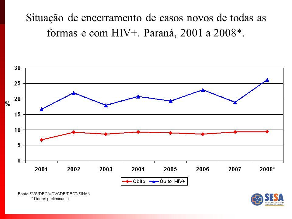 Situação de encerramento de casos novos de todas as formas e com HIV+. Paraná, 2001 a 2008*. % Fonte:SVS/DECA/DVCDE/PECT/SINAN * Dados preliminares