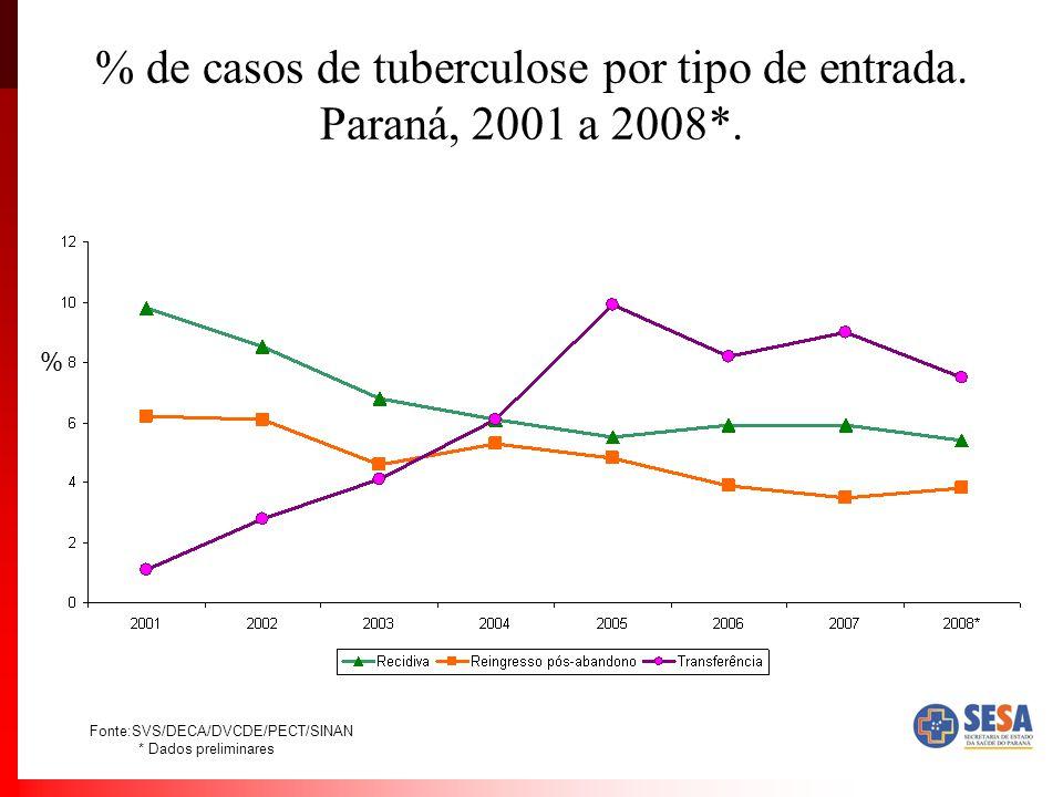% de casos de tuberculose por tipo de entrada. Paraná, 2001 a 2008*. % Fonte:SVS/DECA/DVCDE/PECT/SINAN * Dados preliminares