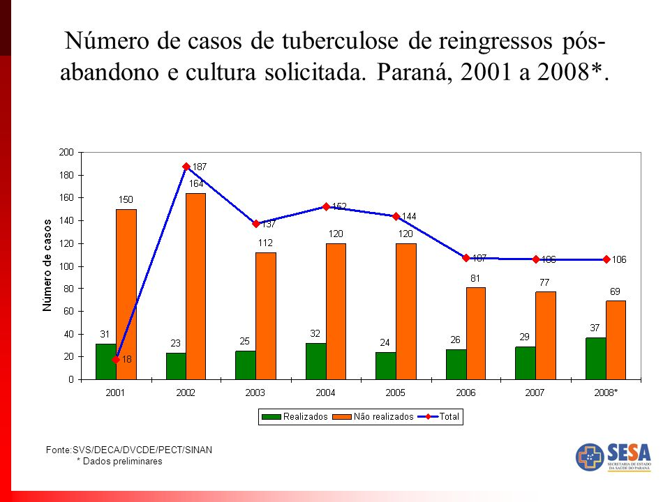 Número de casos de tuberculose de reingressos pós- abandono e cultura solicitada. Paraná, 2001 a 2008*. Fonte:SVS/DECA/DVCDE/PECT/SINAN * Dados prelim