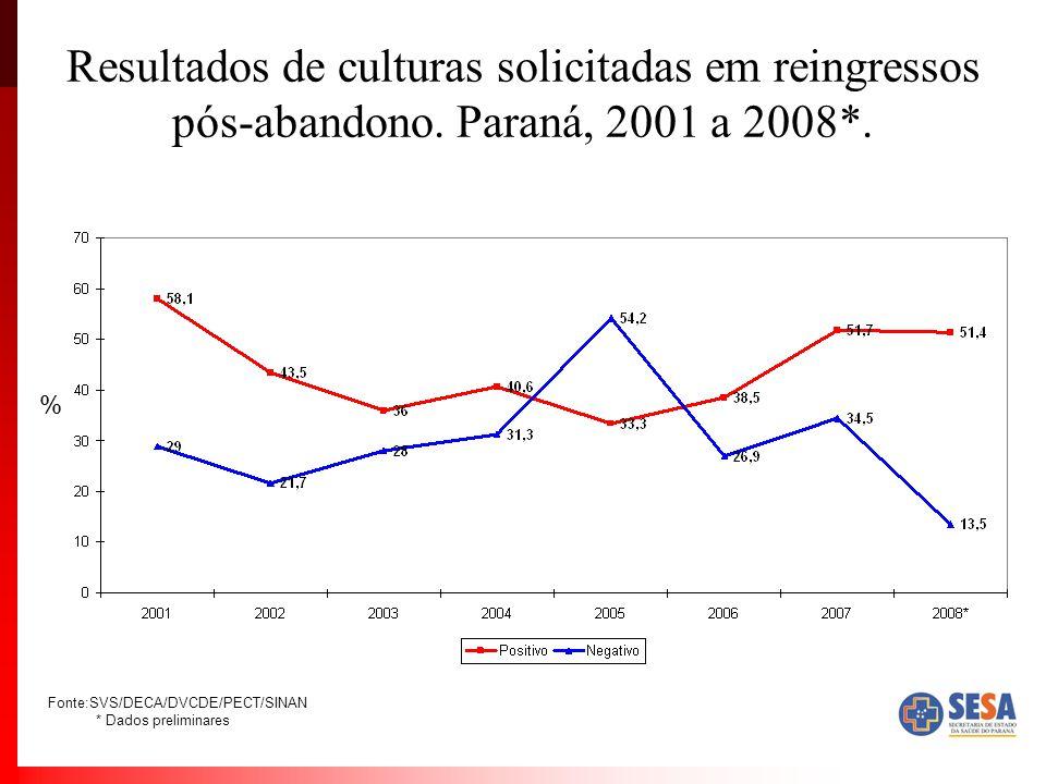 Resultados de culturas solicitadas em reingressos pós-abandono. Paraná, 2001 a 2008*. % Fonte:SVS/DECA/DVCDE/PECT/SINAN * Dados preliminares