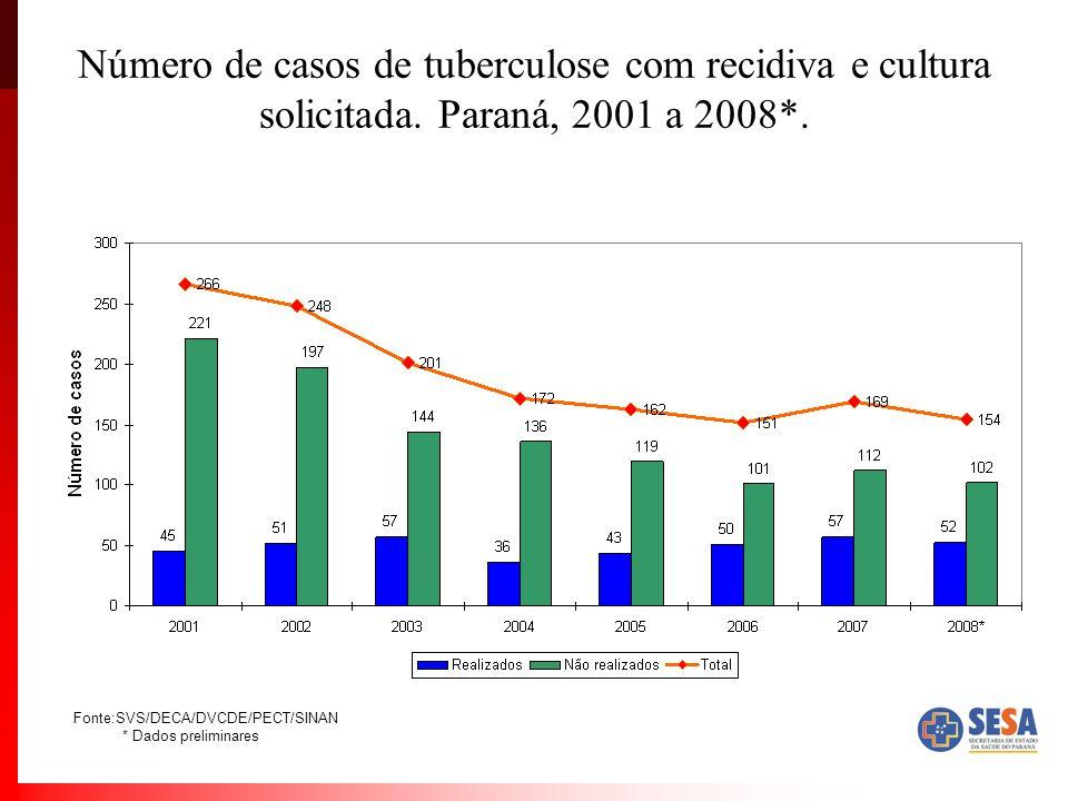 Número de casos de tuberculose com recidiva e cultura solicitada. Paraná, 2001 a 2008*. Fonte:SVS/DECA/DVCDE/PECT/SINAN * Dados preliminares