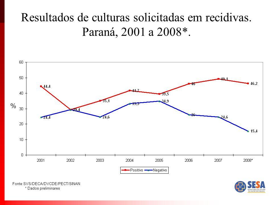 Resultados de culturas solicitadas em recidivas.Paraná, 2001 a 2008*.