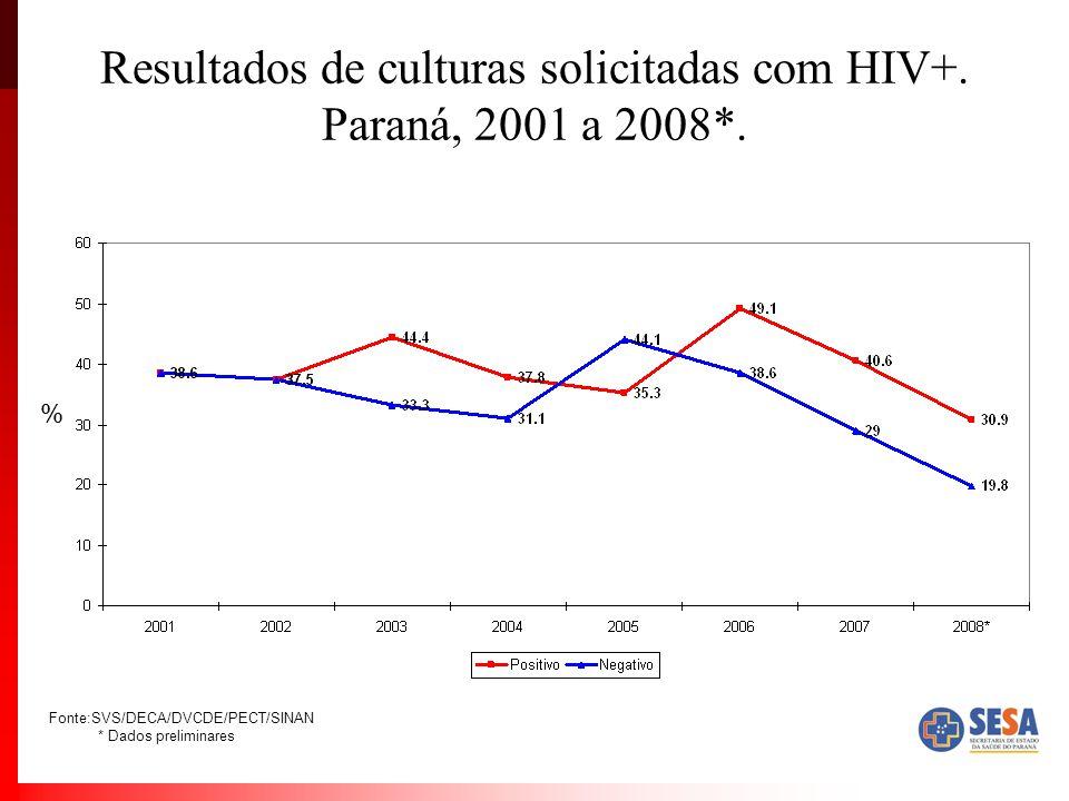 Resultados de culturas solicitadas com HIV+.Paraná, 2001 a 2008*.