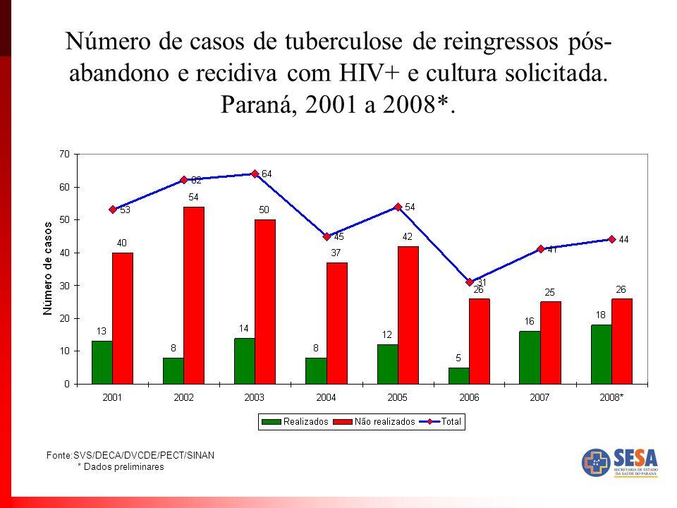 Número de casos de tuberculose de reingressos pós- abandono e recidiva com HIV+ e cultura solicitada. Paraná, 2001 a 2008*. Fonte:SVS/DECA/DVCDE/PECT/