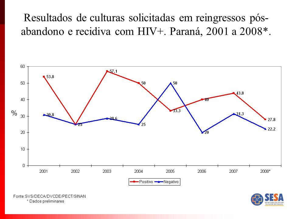 Resultados de culturas solicitadas em reingressos pós- abandono e recidiva com HIV+. Paraná, 2001 a 2008*. % Fonte:SVS/DECA/DVCDE/PECT/SINAN * Dados p
