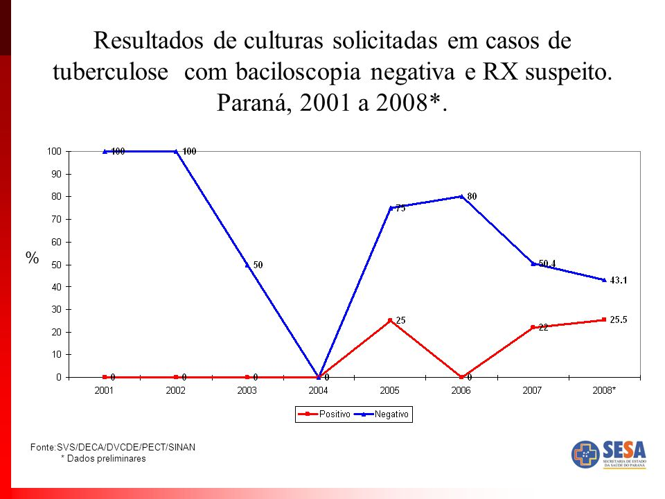 Resultados de culturas solicitadas em casos de tuberculose com baciloscopia negativa e RX suspeito. Paraná, 2001 a 2008*. % Fonte:SVS/DECA/DVCDE/PECT/