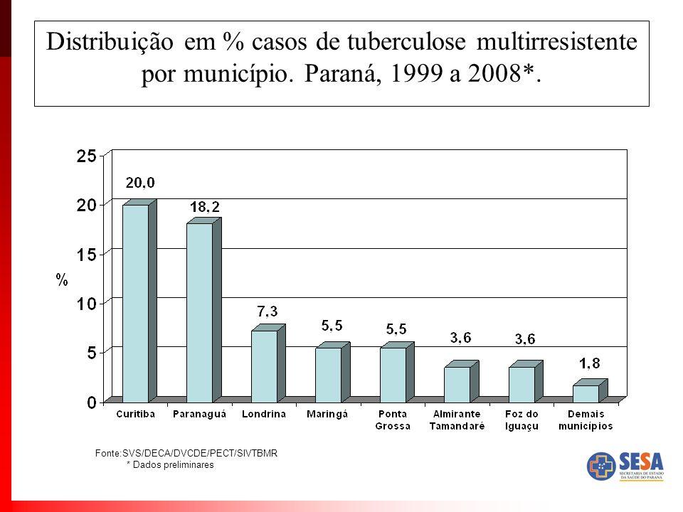 Distribuição em % casos de tuberculose multirresistente por município. Paraná, 1999 a 2008*. Fonte:SVS/DECA/DVCDE/PECT/SIVTBMR * Dados preliminares