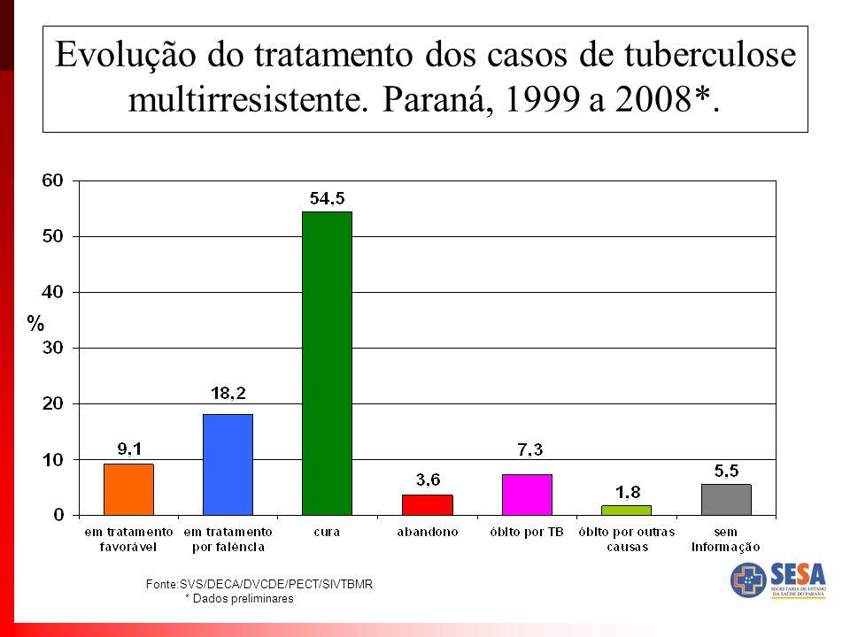 Evolução do tratamento dos casos de tuberculose multirresistente. Paraná, 1999 a 2008*. Fonte:SVS/DECA/DVCDE/PECT/SIVTBMR * Dados preliminares %