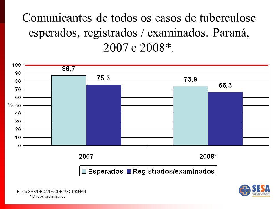 Comunicantes de todos os casos de tuberculose esperados, registrados / examinados. Paraná, 2007 e 2008*. Fonte:SVS/DECA/DVCDE/PECT/SINAN * Dados preli