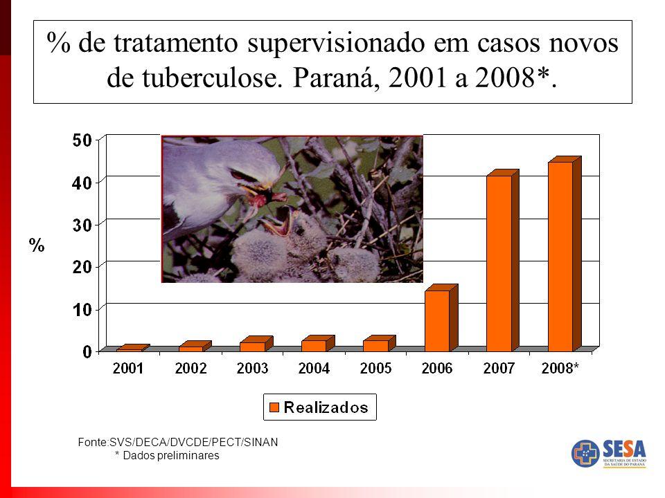 % de tratamento supervisionado em casos novos de tuberculose. Paraná, 2001 a 2008*. Fonte:SVS/DECA/DVCDE/PECT/SINAN * Dados preliminares