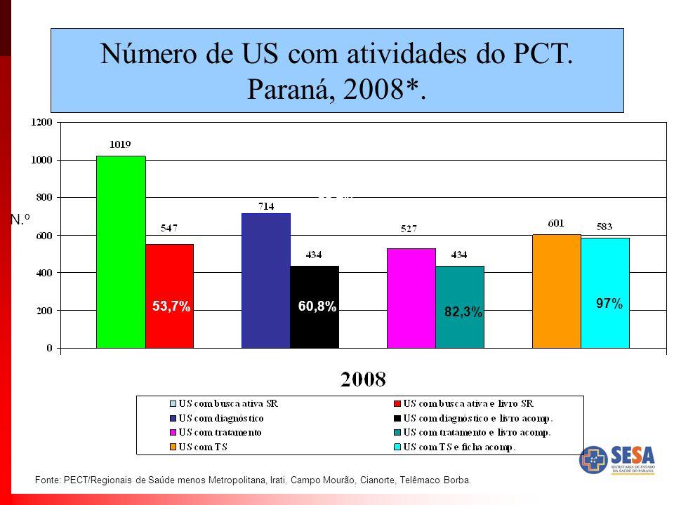 Número de US com atividades do PCT. Paraná, 2008*. Fonte: PECT/Regionais de Saúde menos Metropolitana, Irati, Campo Mourão, Cianorte, Telêmaco Borba.