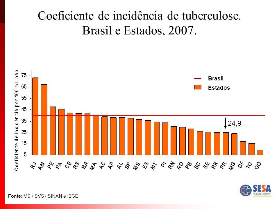Coeficiente de incidência de tuberculose. Brasil e Estados, 2007. Fonte: MS / SVS / SINAN e IBGE Departamentos Brasil Estados 24,9