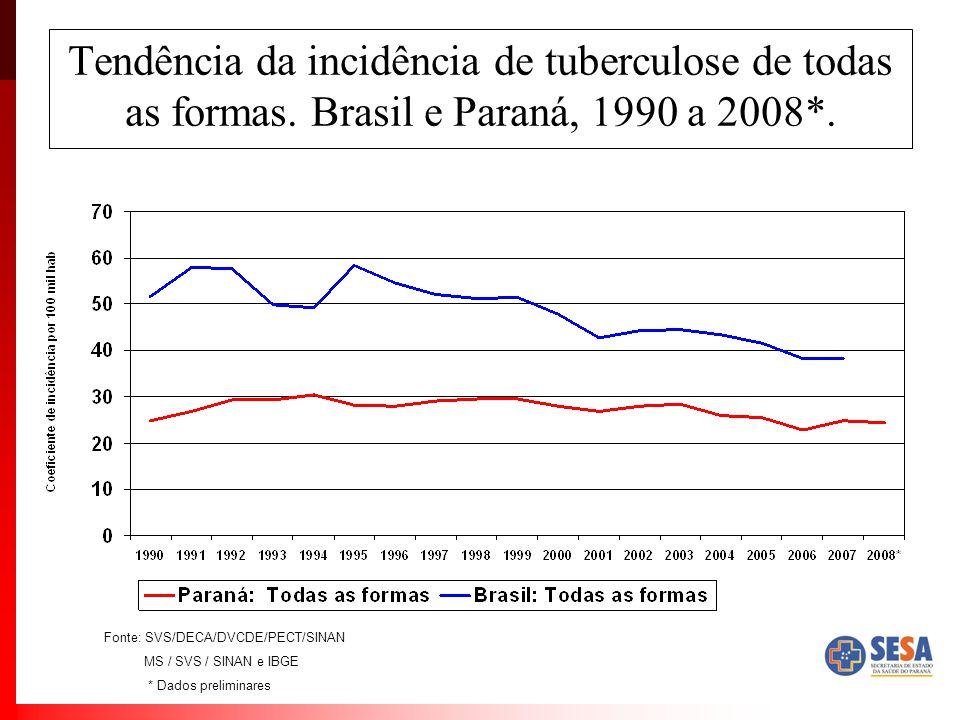 Tendência da incidência de tuberculose de todas as formas. Brasil e Paraná, 1990 a 2008*. Fonte: SVS/DECA/DVCDE/PECT/SINAN MS / SVS / SINAN e IBGE * D