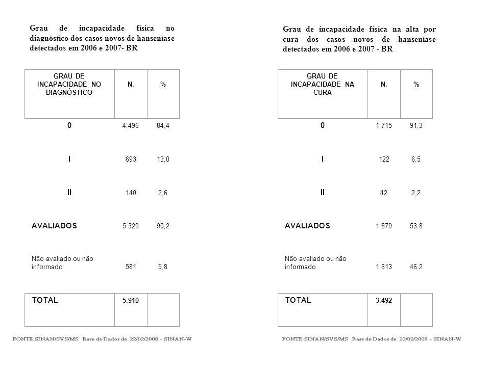 Grau de incapacidade física no diagnóstico dos casos novos de hanseníase detectados em 2006 e 2007- BR 0 4.49684,4 I 69313,0 II 1402,6 AVALIADOS 5.32990,2 Não avaliado ou não informado5819,8 GRAU DE INCAPACIDADE NO DIAGNÓSTICO N.% TOTAL 5.910 Grau de incapacidade física na alta por cura dos casos novos de hanseníase detectados em 2006 e 2007 - BR 0 1.71591,3 I 1226,5 II 422,2 AVALIADOS 1.87953,8 Não avaliado ou não informado1.61346,2 GRAU DE INCAPACIDADE NA CURA N.% TOTAL 3.492
