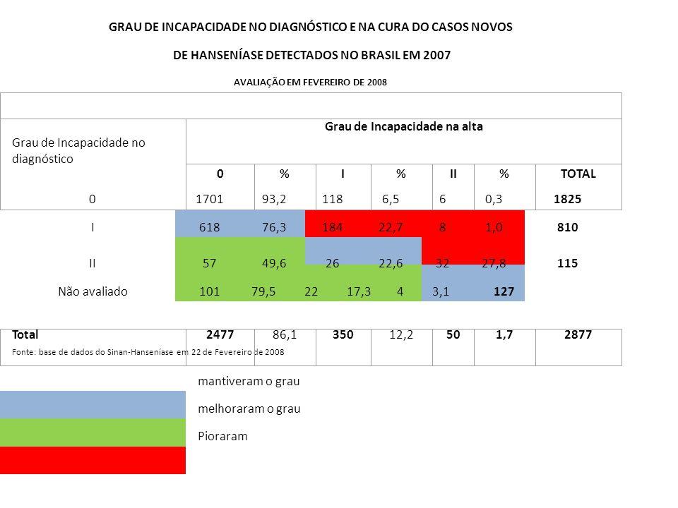 GRAU DE INCAPACIDADE NO DIAGNÓSTICO E NA CURA DO CASOS NOVOS DE HANSENÍASE DETECTADOS NO BRASIL EM 2007 0170193,21186,560,31825 I61876,318422,781,0810 II5749,62622,63227,8115 Não avaliado10179,52217,343,1127 Fonte: base de dados do Sinan-Hanseníase em 22 de Fevereiro de 2008 mantiveram o grau melhoraram o grau Pioraram AVALIAÇÃO EM FEVEREIRO DE 2008 Grau de Incapacidade no diagnóstico Grau de Incapacidade na alta 0%I%II%TOTAL Total247786,135012,2501,72877