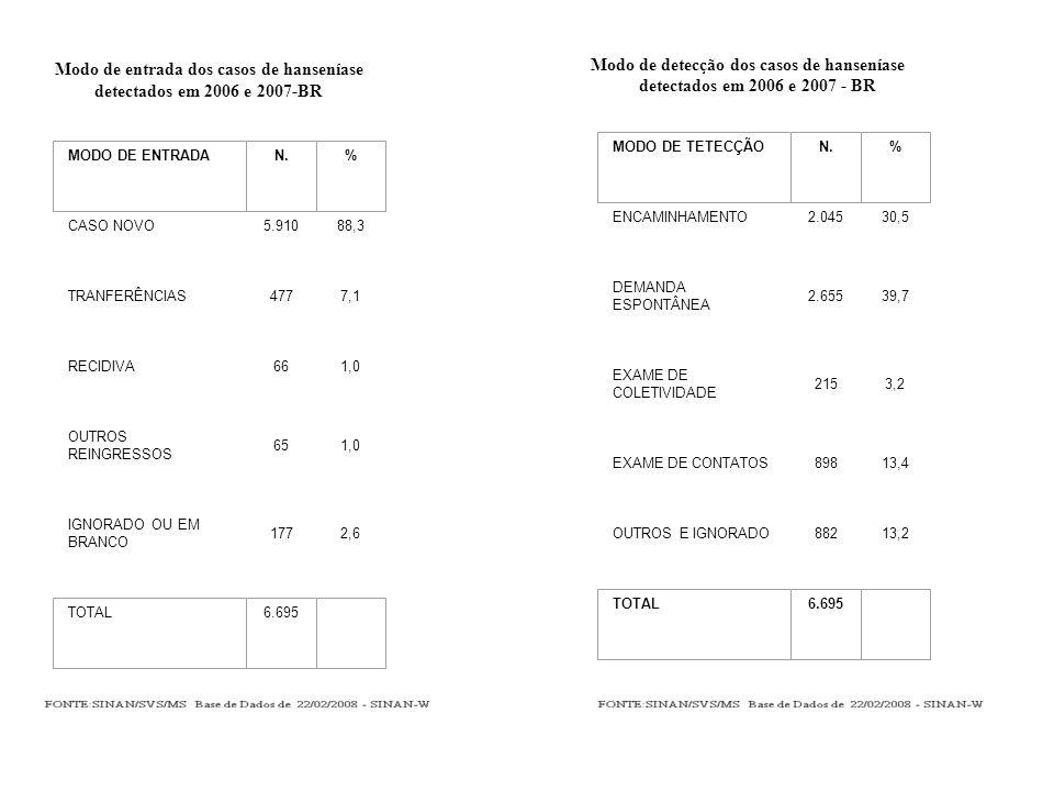 Modo de entrada dos casos de hanseníase detectados em 2006 e 2007-BR CASO NOVO5.91088,3 TRANFERÊNCIAS4777,1 RECIDIVA661,0 OUTROS REINGRESSOS 651,0 IGNORADO OU EM BRANCO 1772,6 MODO DE ENTRADAN.% TOTAL6.695 Modo de detecção dos casos de hanseníase detectados em 2006 e 2007 - BR ENCAMINHAMENTO2.04530,5 DEMANDA ESPONTÂNEA 2.65539,7 EXAME DE COLETIVIDADE 2153,2 EXAME DE CONTATOS89813,4 OUTROS E IGNORADO88213,2 MODO DE TETECÇÃON.% TOTAL6.695