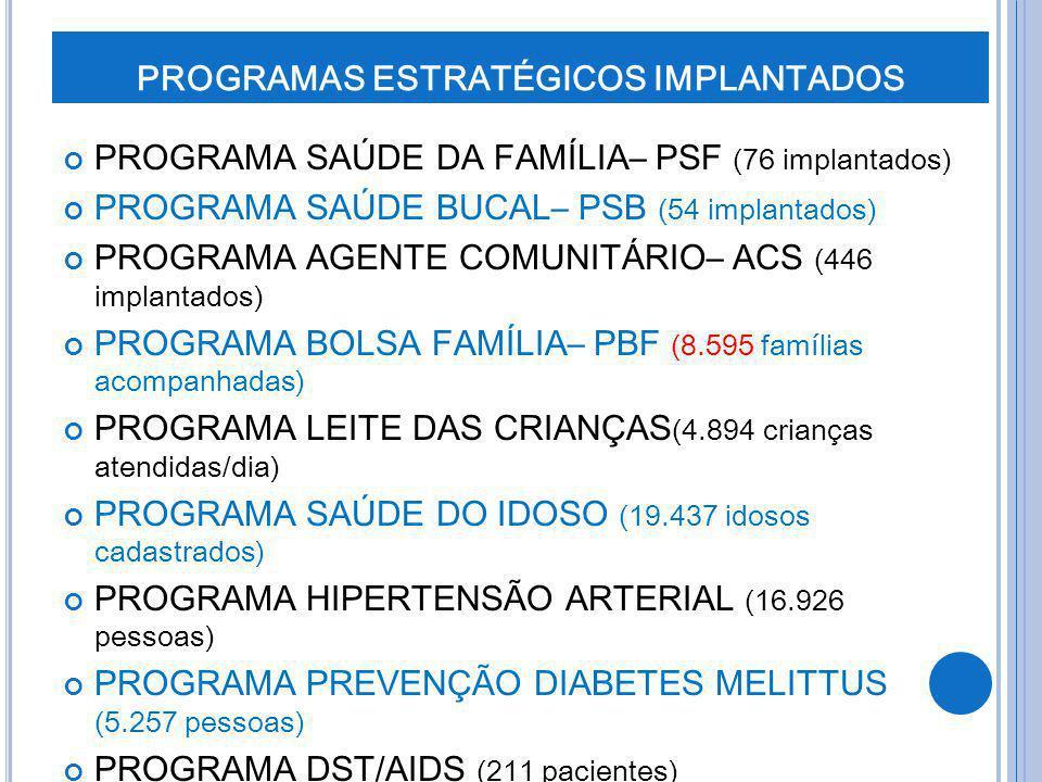 PROGRAMAS ESTRATÉGICOS IMPLANTADOS PROGRAMA SAÚDE DA FAMÍLIA– PSF (76 implantados) PROGRAMA SAÚDE BUCAL– PSB (54 implantados) PROGRAMA AGENTE COMUNITÁ