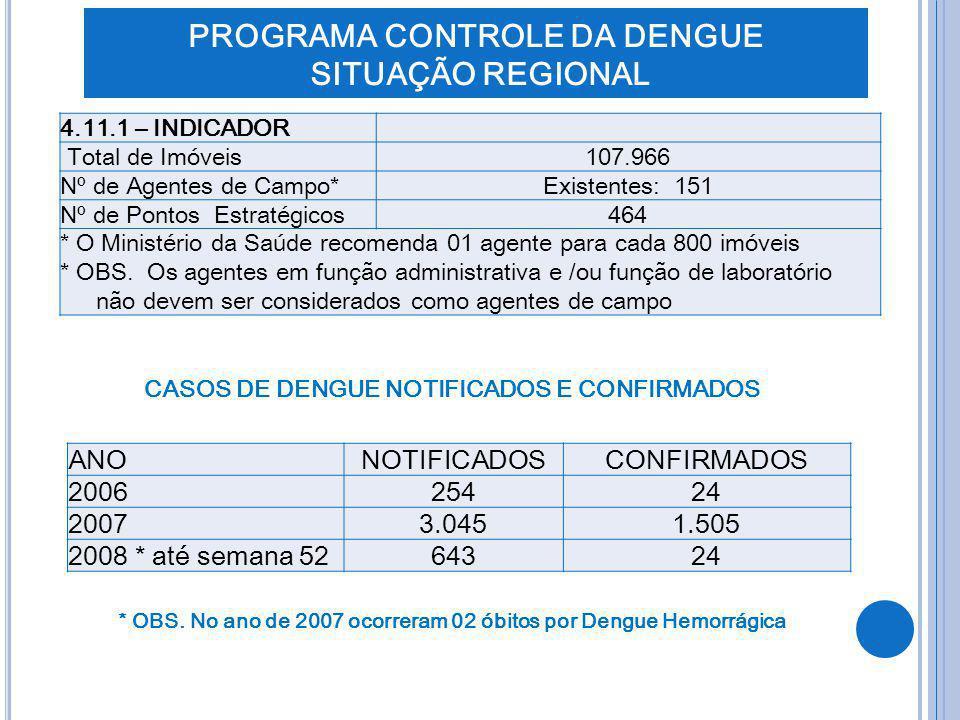 CASOS DE DENGUE NOTIFICADOS E CONFIRMADOS * OBS. No ano de 2007 ocorreram 02 óbitos por Dengue Hemorrágica 4.11.1 – INDICADOR Total de Imóveis107.966