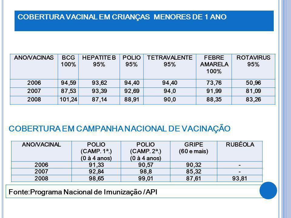 COBERTURA VACINAL EM CRIANÇAS MENORES DE 1 ANO COBERTURA EM CAMPANHA NACIONAL DE VACINAÇÃO Fonte:Programa Nacional de Imunização /API ANO/VACINASBCG 1
