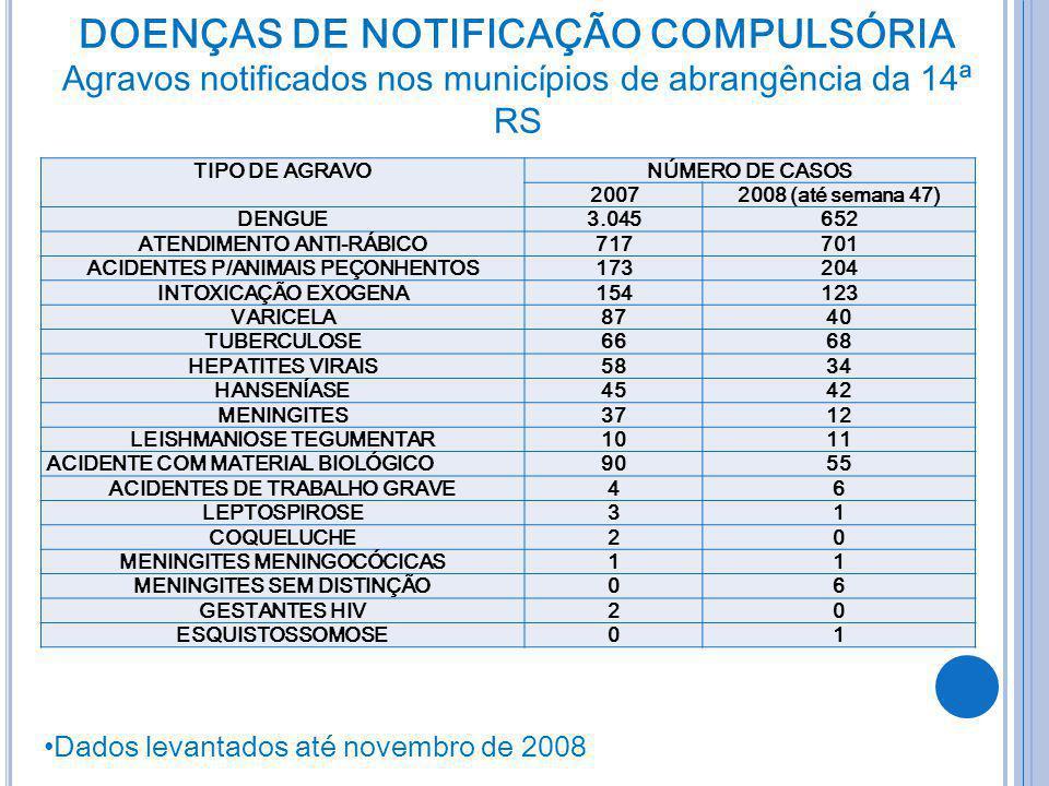 TIPO DE AGRAVONÚMERO DE CASOS 20072008 (até semana 47) DENGUE3.045652 ATENDIMENTO ANTI-RÁBICO717701 ACIDENTES P/ANIMAIS PEÇONHENTOS173204 INTOXICAÇÃO