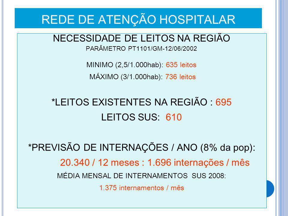 REDE DE ATENÇÃO HOSPITALAR NECESSIDADE DE LEITOS NA REGIÃO PARÂMETRO PT1101/GM-12/06/2002 MINIMO (2,5/1.000hab): 635 leitos MÁXIMO (3/1.000hab): 736 l