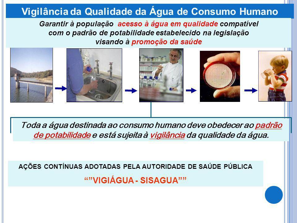Vigilância da Qualidade da Água de Consumo Humano Toda a água destinada ao consumo humano deve obedecer ao padrão de potabilidade e está sujeita à vig