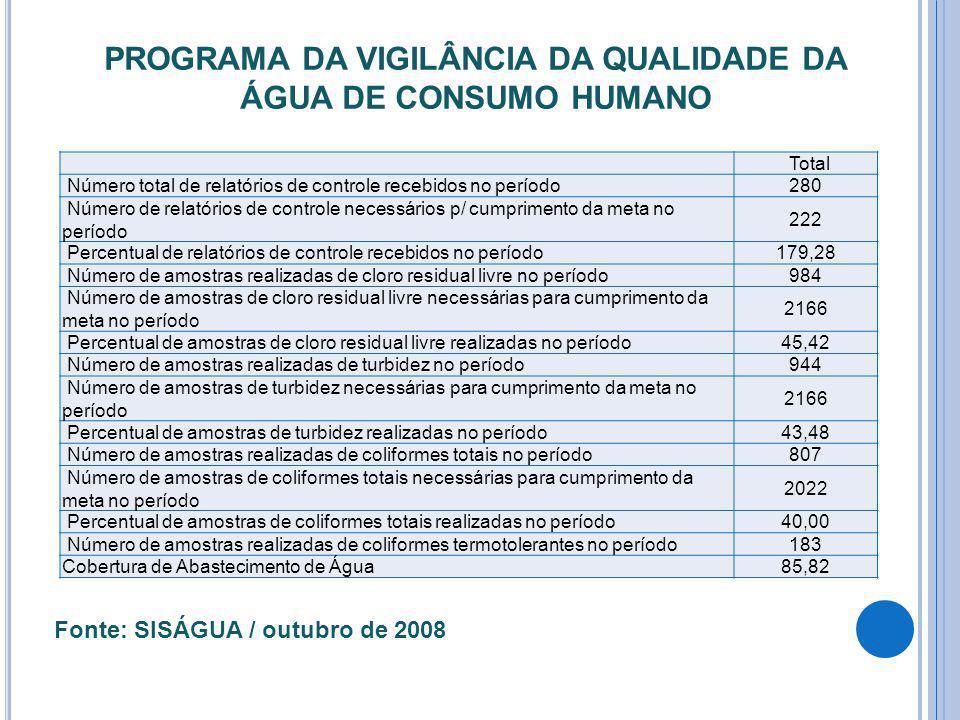 Total Número total de relatórios de controle recebidos no período280 Número de relatórios de controle necessários p/ cumprimento da meta no período 22