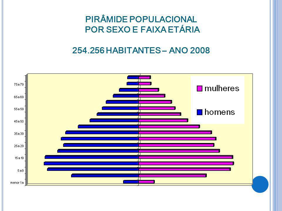 PIRÂMIDE POPULACIONAL POR SEXO E FAIXA ETÁRIA 254.256 HABITANTES – ANO 2008