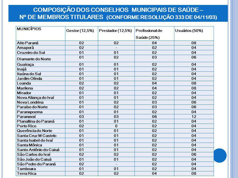 COMPOSIÇÃO DOS CONSELHOS MUNICIPAIS DE SAÚDE – Nº DE MEMBROS TITULARES (CONFORME RESOLUÇÃO 333 DE 04/11/03) MUNICÍPIOS Gestor (12,5%)Prestador (12,5%)