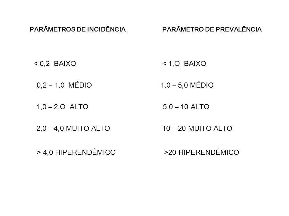 < 0,2 BAIXO < 1,O BAIXO 0,2 – 1,0 MÉDIO 1,0 – 5,0 MÉDIO 1,0 – 2,O ALTO 5,0 – 10 ALTO 2,0 – 4,0 MUITO ALTO 10 – 20 MUITO ALTO > 4,0 HIPERENDÊMICO >20 HIPERENDÊMICO PARÂMETROS DE INCIDÊNCIA PARÂMETRO DE PREVALÊNCIA
