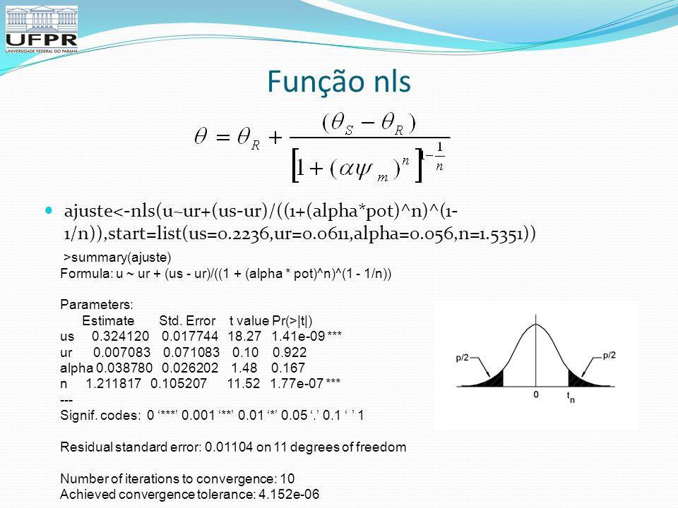 Função nls ajuste<-nls(u~ur+(us-ur)/((1+(alpha*pot)^n)^(1- 1/n)),start=list(us=0.2236,ur=0.0611,alpha=0.056,n=1.5351)) >summary(ajuste) Formula: u ~ ur + (us - ur)/((1 + (alpha * pot)^n)^(1 - 1/n)) Parameters: Estimate Std.