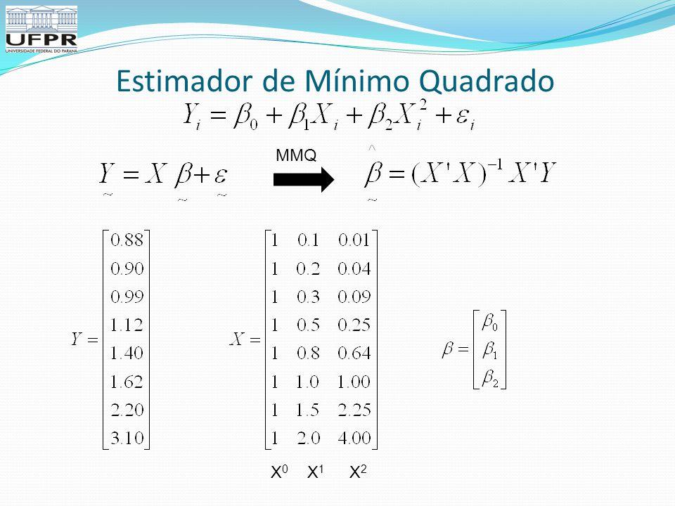 Estimador de Mínimo Quadrado MMQ X0X0 X1X1 X2X2