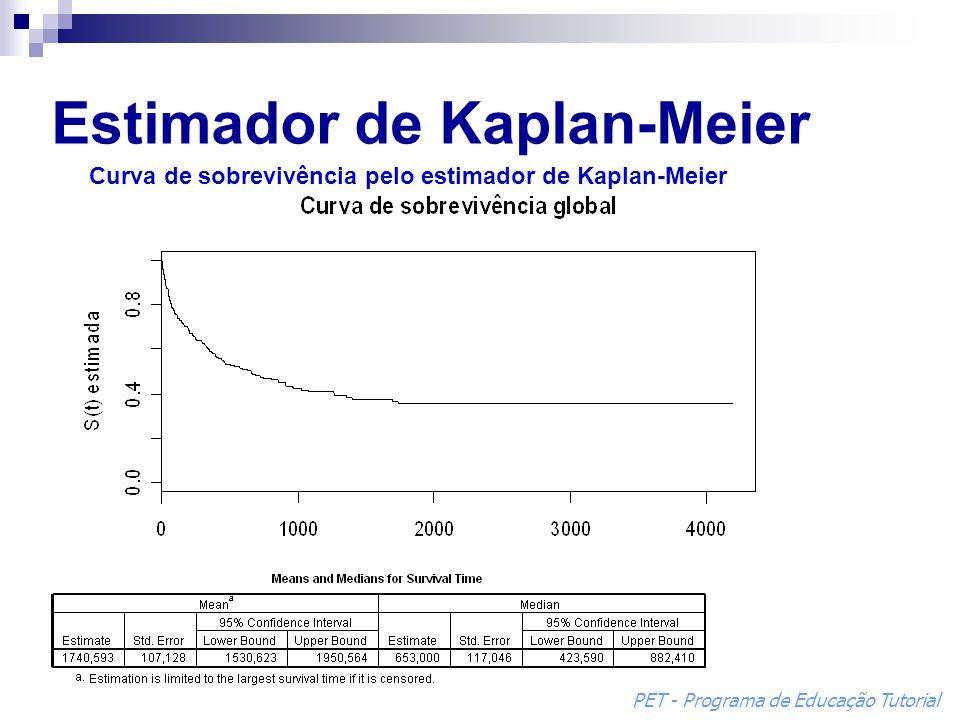 Estimador de Kaplan-Meier Curva de sobrevivência pelo estimador de Kaplan-Meier PET - Programa de Educação Tutorial