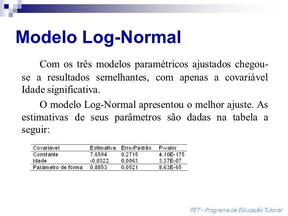 Com os três modelos paramétricos ajustados chegou- se a resultados semelhantes, com apenas a covariável Idade significativa. O modelo Log-Normal apres