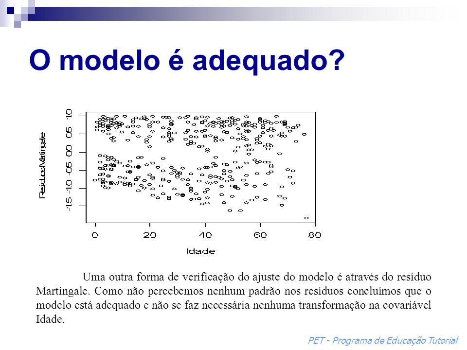 Uma outra forma de verificação do ajuste do modelo é através do resíduo Martingale. Como não percebemos nenhum padrão nos resíduos concluímos que o mo