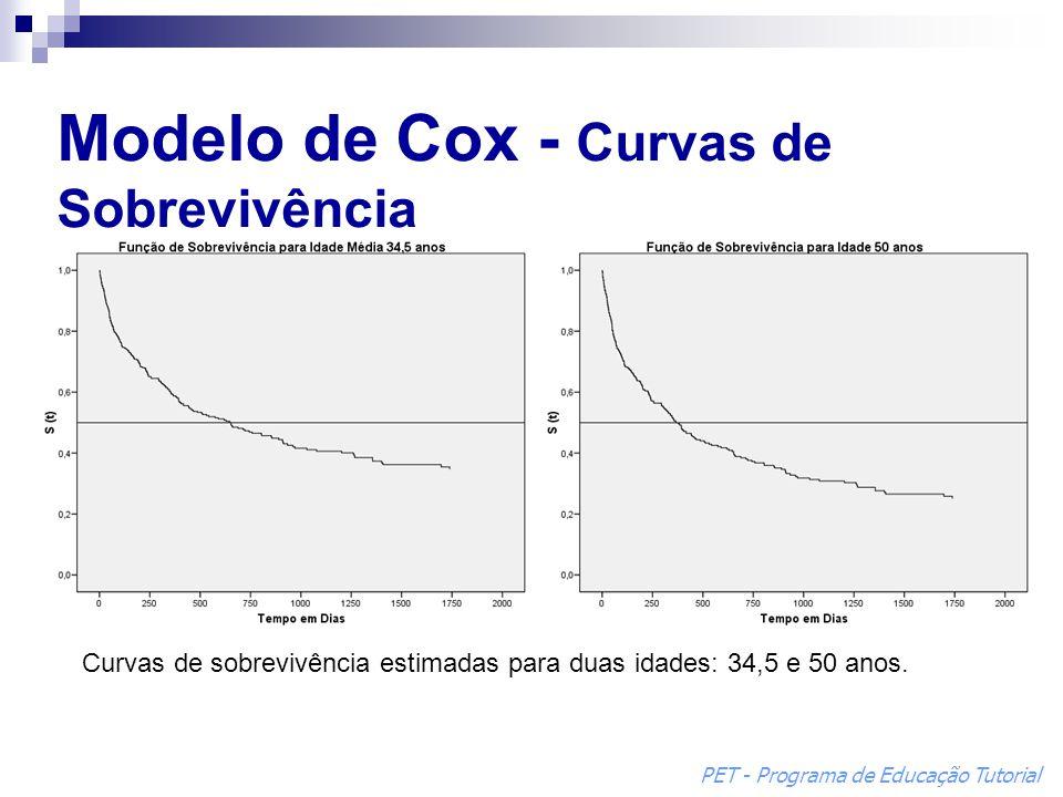 Modelo de Cox - Curvas de Sobrevivência Curvas de sobrevivência estimadas para duas idades: 34,5 e 50 anos. PET - Programa de Educação Tutorial