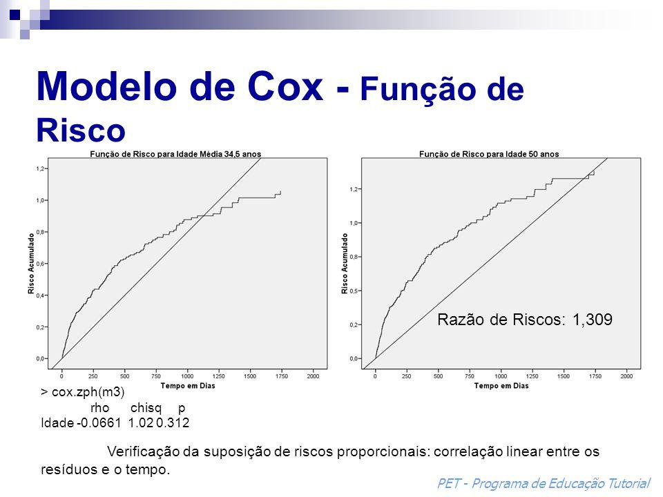 Modelo de Cox - Função de Risco > cox.zph(m3) rho chisq p Idade -0.0661 1.02 0.312 Verificação da suposição de riscos proporcionais: correlação linear entre os resíduos e o tempo.