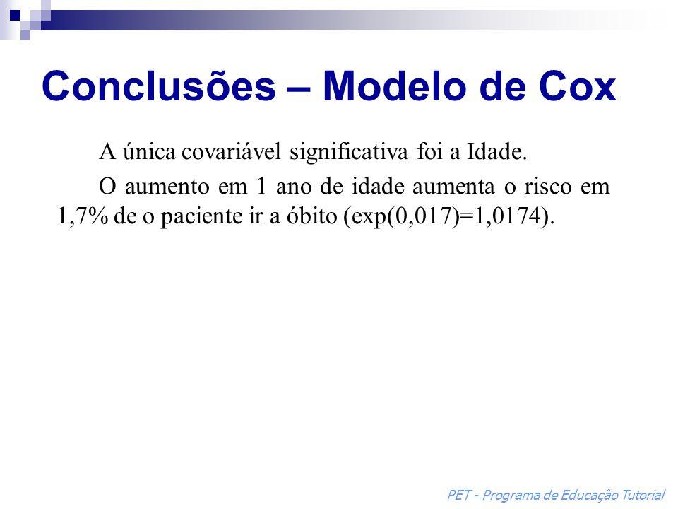 Conclusões – Modelo de Cox A única covariável significativa foi a Idade. O aumento em 1 ano de idade aumenta o risco em 1,7% de o paciente ir a óbito