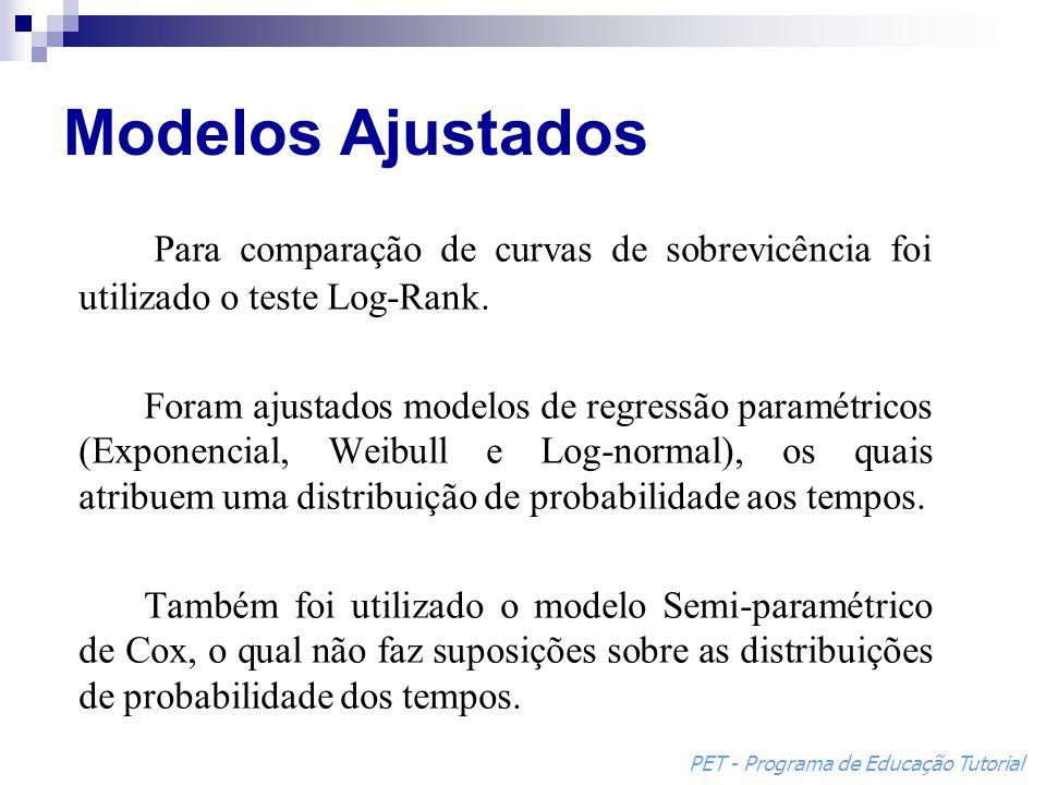 Para comparação de curvas de sobrevicência foi utilizado o teste Log-Rank. Foram ajustados modelos de regressão paramétricos (Exponencial, Weibull e L