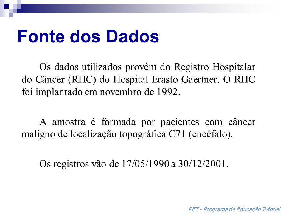 Fonte dos Dados Os dados utilizados provêm do Registro Hospitalar do Câncer (RHC) do Hospital Erasto Gaertner. O RHC foi implantado em novembro de 199